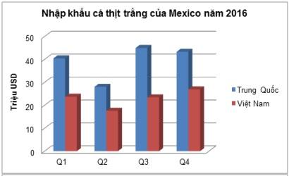 Dự báo nhu cầu nhập khẩu cá tra và cá rô phi tại Mexico sẽ tăng