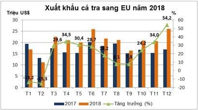 Cá tra tăng sức cạnh tranh tại EU